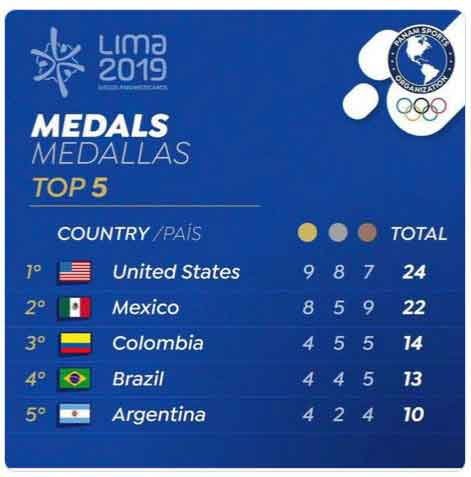Lima 2019 medal table after day 2