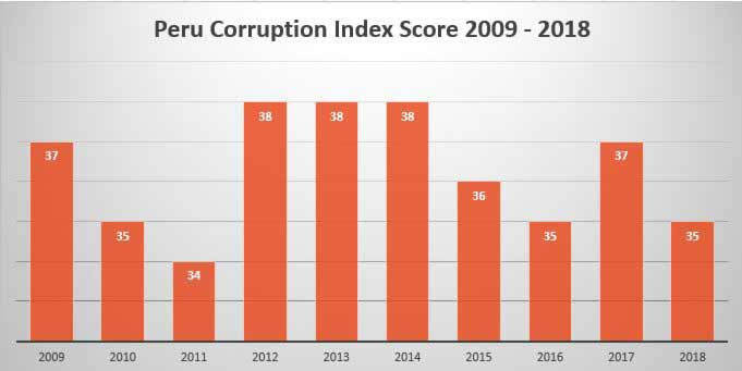 Peru corruption index score 2009 to 2018