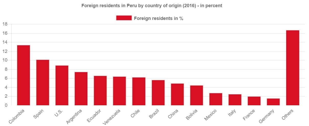 Chart Foreign Residents Peru 2016 - Percent