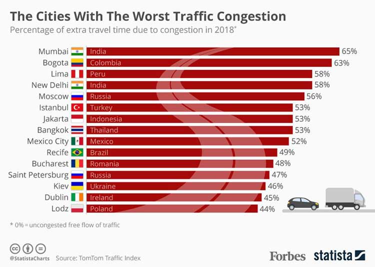 cities with worst traffic congestion 2018 source tomtom traffic index forbes