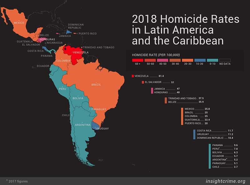 homicide rate in latin america and the caribbean 2018 insightcrime