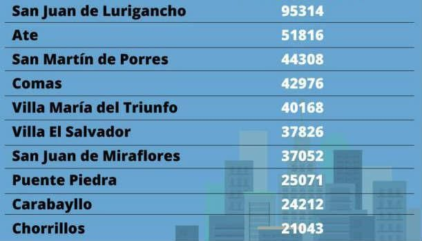These are 10 of the districts in Metropolitan Lima that represent the largest housing deficit