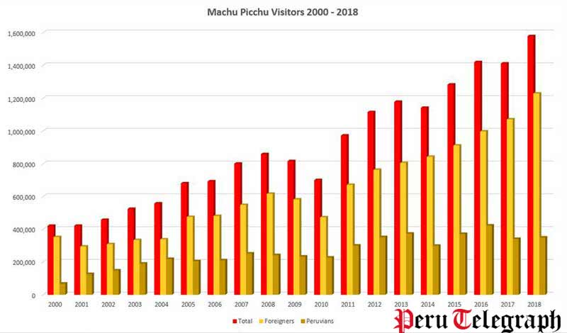 machu picchu visitors 2000 2018