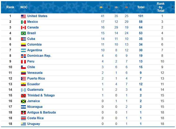 Lima 2019 medal standings august 2 2019