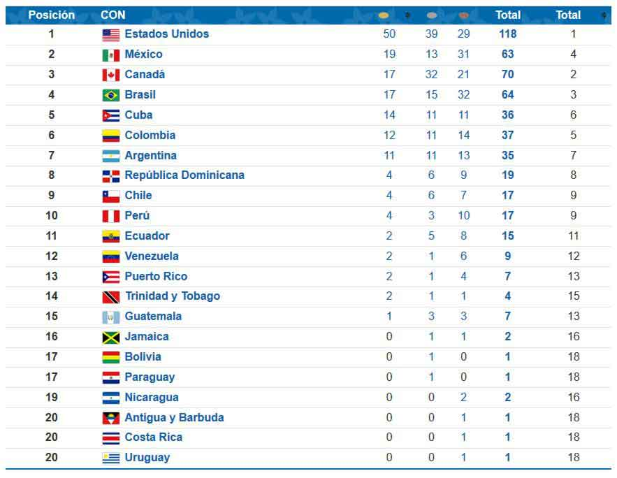 Lima 2019 medal standings after day 8
