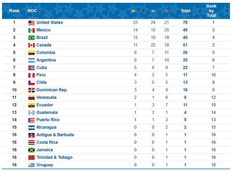 Lima 2019 medal table after day 5