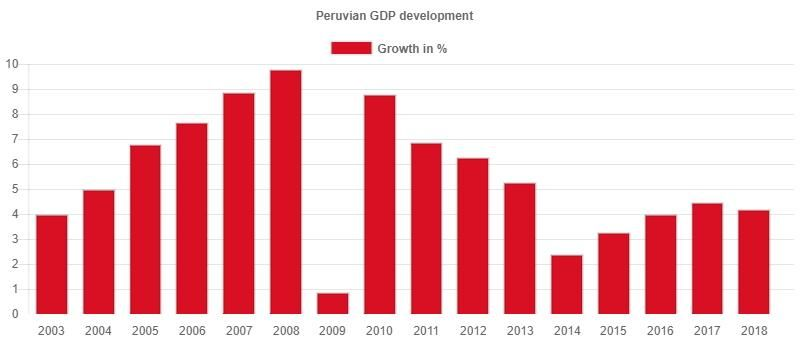 The development of the GDP growth in Peru from 2003 to 2018