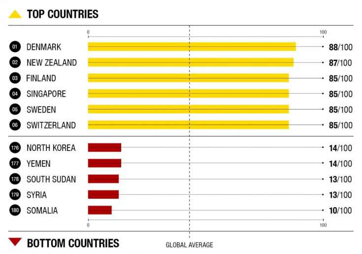 top and bottom countries corruption perception index 2018