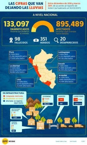 Destruction and damages caused by the extreme rains and floodings in Peru in numbers as of March 30, 2017; graphic: rpp