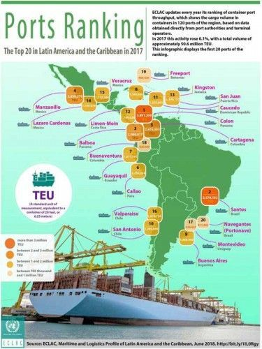 Port ranking by handled containerized cargo in Latin America and the Caribbean 2017; source: ECLAC, Maritime and Logistic Profile, June 2018