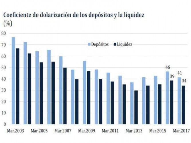 Dollarization in Peru in % from 2003 to 2017; source: BCRP