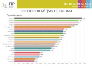 Average square meter prices to buy apartments in Lima by district; source: FIP
