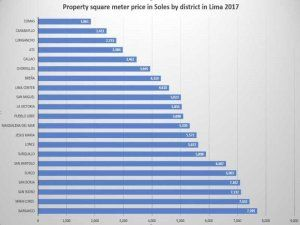 Average real estate square meter price by district in Lima, Peru 2017; chart by Peru Telegraph
