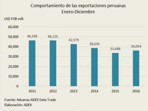Development of Peruvian exports in US$ from 2011 to 2016, source: ADEX