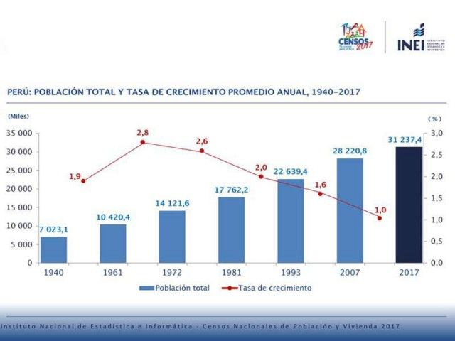 First results of the Peruvian population census conducted last year