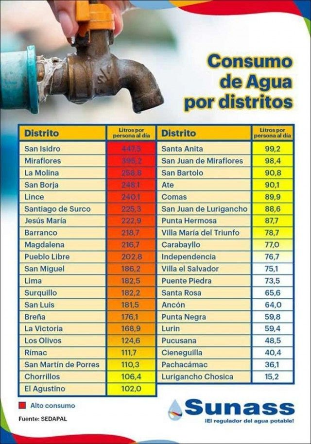 Water consumption in Lima