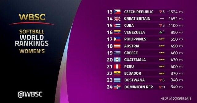 Peru's Women's Softball Team is ranking position 21 in the world